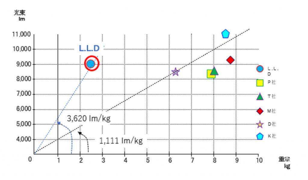高出力LEDベースライトの光束/重量の分布